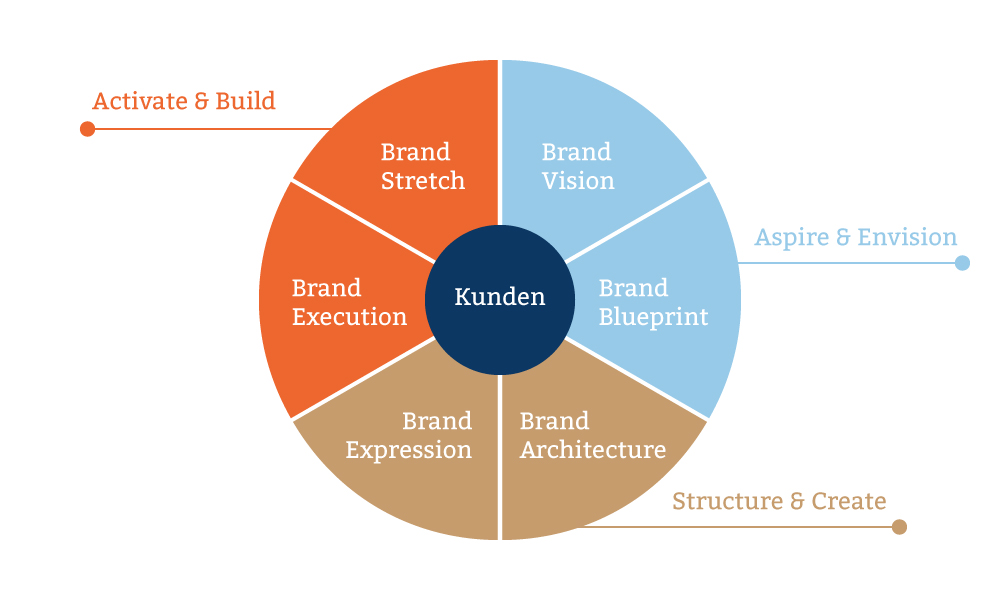 Brand Marketing Grafik